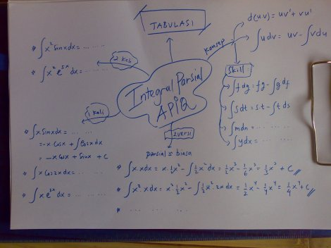 Mind Map Integral Parsial