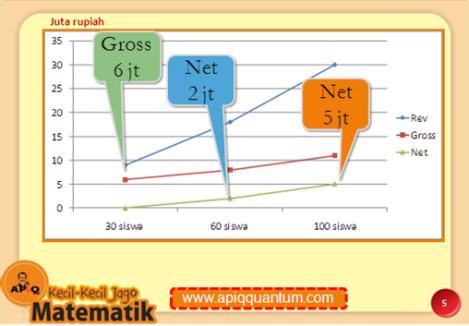 Simulasi waralaba kursus matematika APIQ