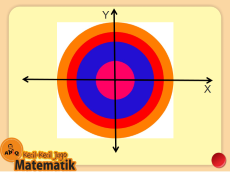 Gambar Lingkaran Diagram Cartesius