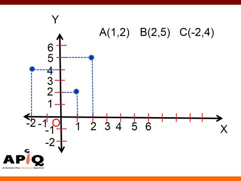 Diagram cartesius memudahkan belajar matematika anak kreatif matematika kreatif ccuart Gallery